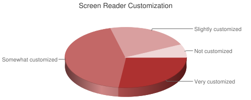 Pie chart showing Screen Reader Customization